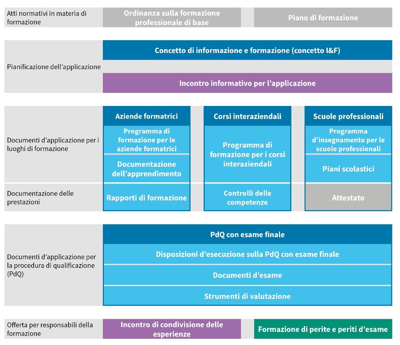 Diagramma Formazione professionale di base